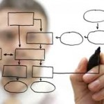 Three Steps to Utilize Content Mapping to Improve Lead Nurturing